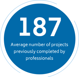 Average Projects Completed